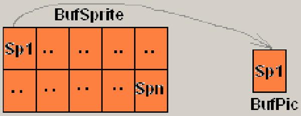 Рис. 5. Загрузка спрайта в буфер рисунка