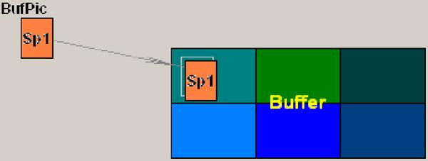 Рис. 8. Вывод следующего спрайта