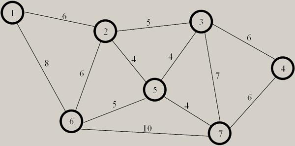Рис. 1. Образец типичного графа