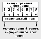 Рис. 2. Методы вывода информации