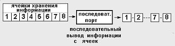 Рис. 3. Распиновка LPT