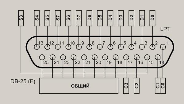 Табл. 1. Распределение выводов LPT по регистрам