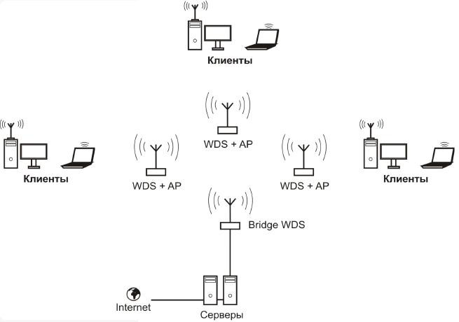 Общая схема сегмента сети